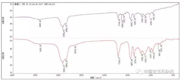 琥珀鉴定红外图谱